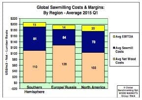 Global benchmarking study shows Southern Hemisphere costs