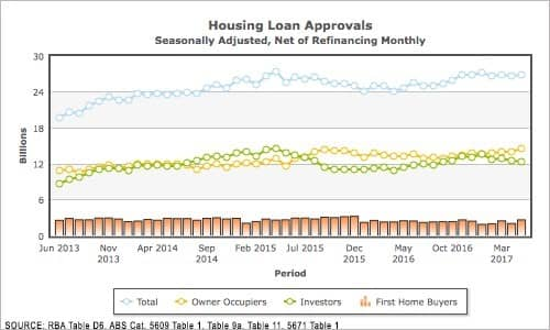 Housing is over-supplied and under-priced – ask anyone, they