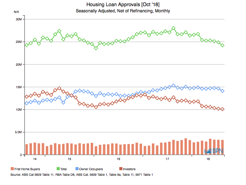 Newbie home loans up again but total lending still falling